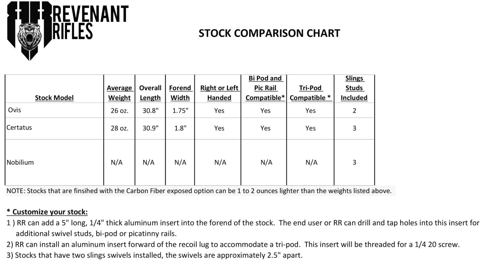 Revenant Rifles Stock Comparison Chart Vers2.1_PDF